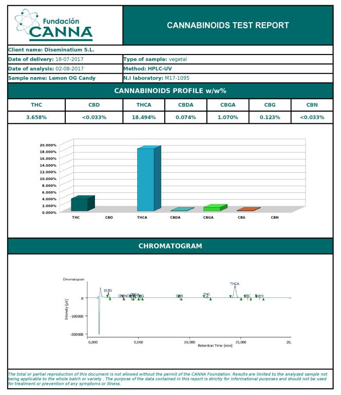 Cannabinoide-Analyse der Lemon OG Candy