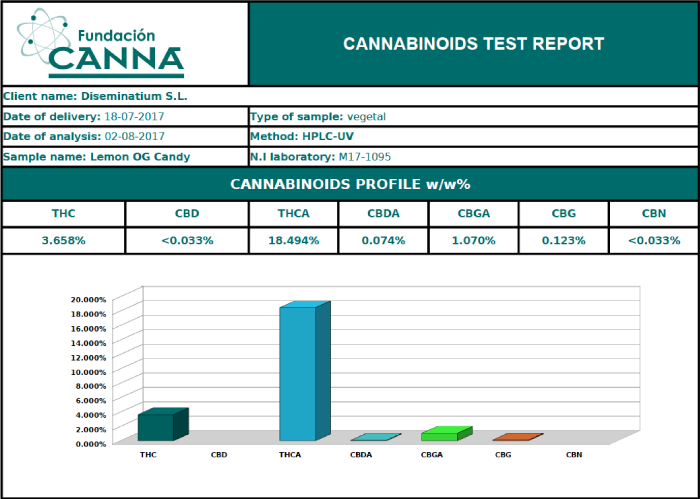Cannabinoids test report Lemon OG Candy